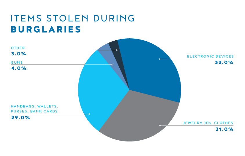 Statistics on the items stolen during burglaries: 33% Electronic devices, 21% Jewelry, Clothes, 29% Handbags, Wallets, 4% Guns & 3% Other items